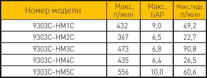 Таблица 9303C
