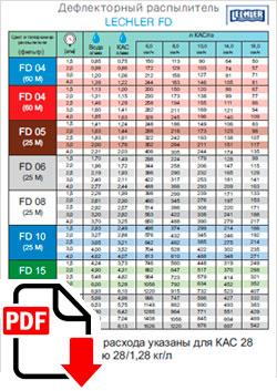 Таблица расхода Lechler FD