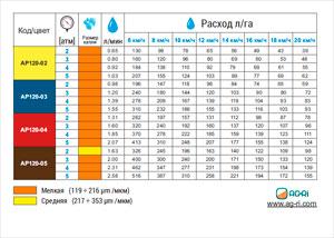 Таблица расхода распылителя AP120