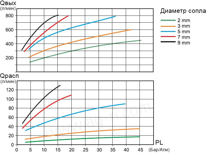 График производительности мешалки бака