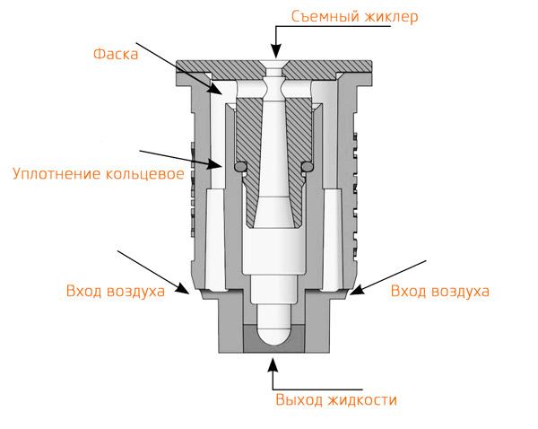 Инжекторный распылитель Teejet AIXR схема