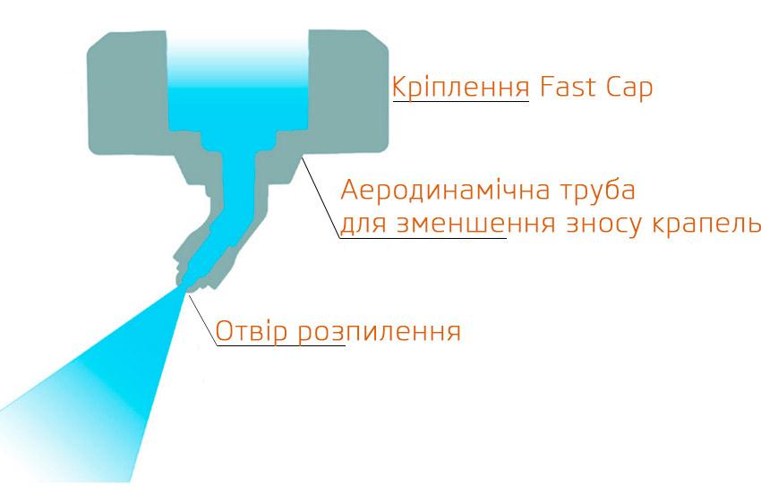 Конструкція розпилювача Hypro