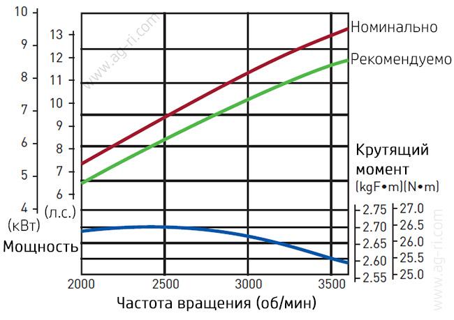Кривая работы двигателя 13 л.с.