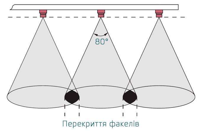 Пример расположения распылителей Lechler TR 80
