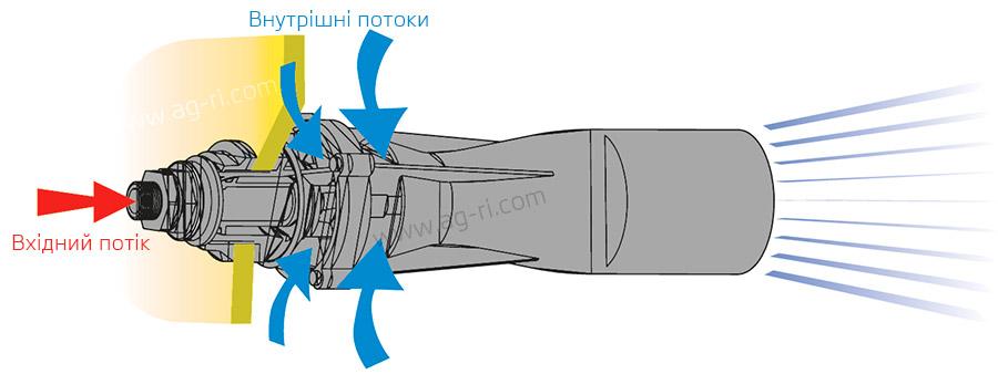 Принцип работы гидравлической мешалки бака