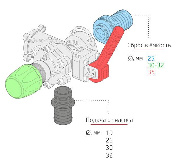 Входы/выходы главного клапана 471202