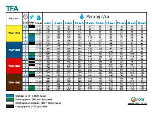 Таблица расхода двухфакельного распылителя ASJ TFA