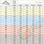 Таблица норм вылива роспылителя Agroplast 6MSP2