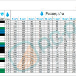 Таблица расхода Agroplast 8MSC