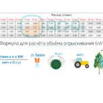 Таблица расхода распылителя APS80RC