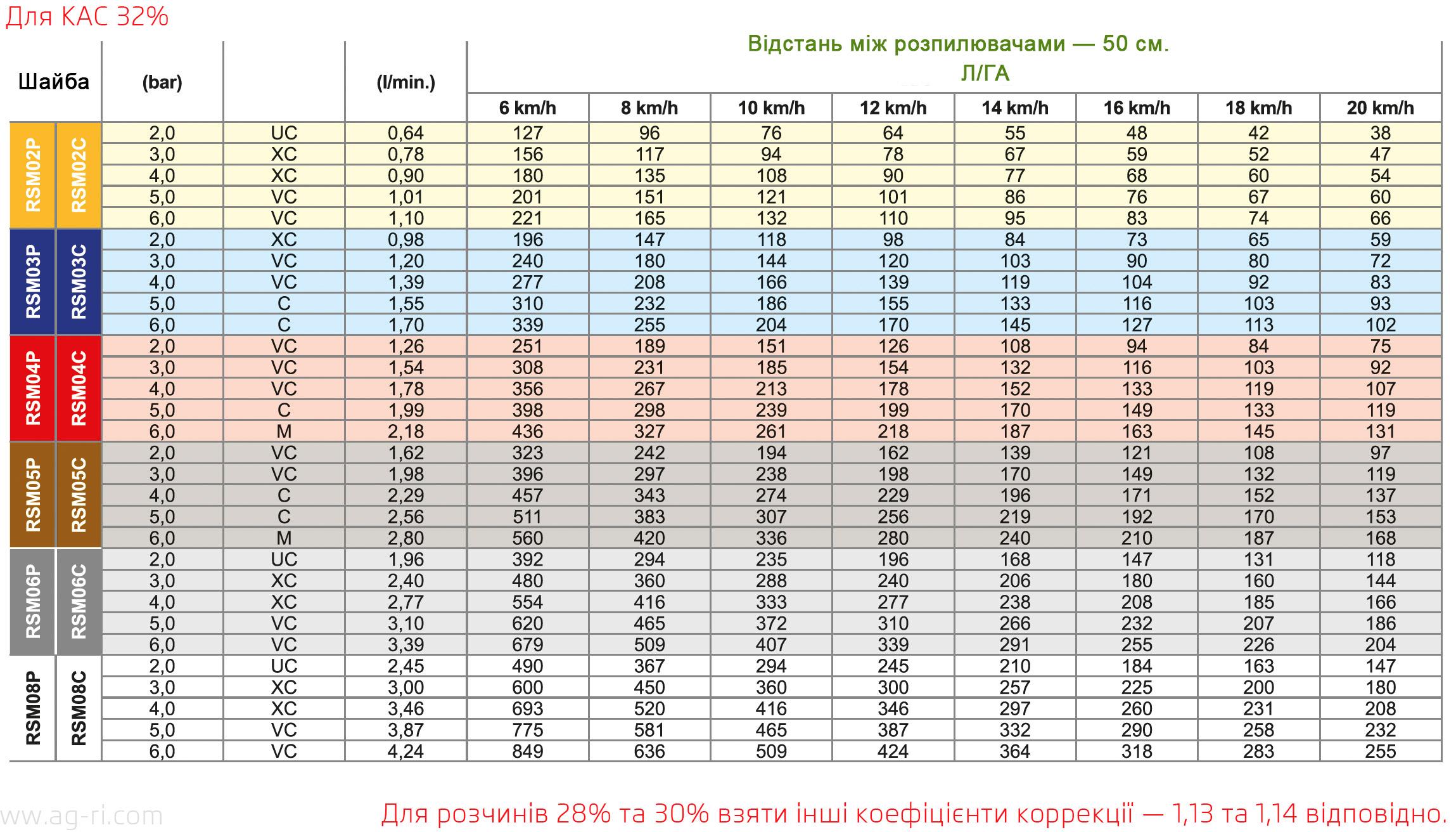 Таблица норм вылива шайбы RSM