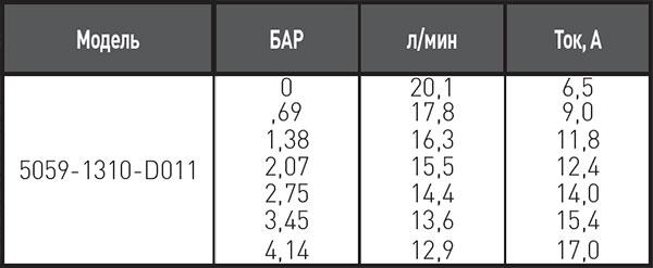 Таблица производительности насоса shurflo 5059-1310-d011