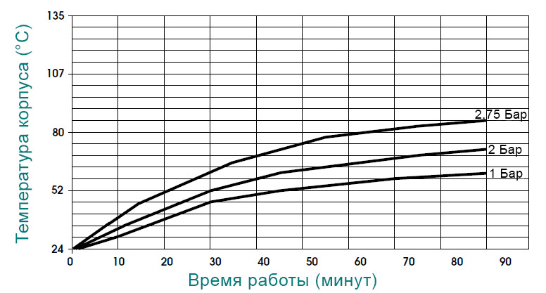 Температуры Shurflo 2088-443-144