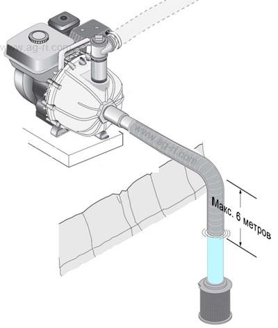 Схема встановлення мотопомпи Hypro 1542P-6.5SP